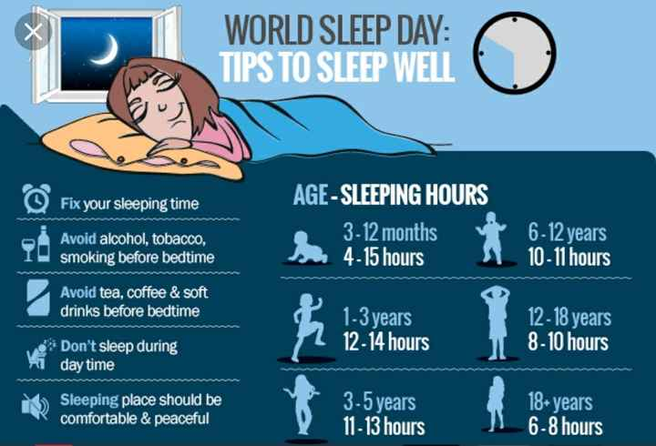World Sleep Day - WORLD SLEEP DAY : TIPS TO SLEEP WELL Fix your sleeping time AGE - SLEEPING HOURS 3 - 12 months s 4 - 15 hours Avoid alcohol , tobacco , smoking before bedtime 6 - 12 years 10 - 11 hours Avoid tea , coffee & soft drinks before bedtime 1 - 3 years 12 - 14 hours 12 - 18 years 8 - 10 hours Don ' t sleep during i day time Sleeping place should be comfortable & peaceful 3 - 5 years 11 - 13 hours 18 + years 6 - 8 hours - ShareChat