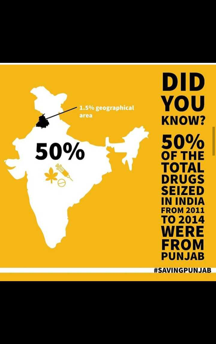 aaj da punjab - DID YOU 1 . 5 % geographical area 50 % HO KNOW ? 50 % OF THE TOTAL DRUGS SEIZED IN INDIA FROM 2011 TO 2014 WERE FROM PUNJAB # SAVINGPUNJAB - ShareChat