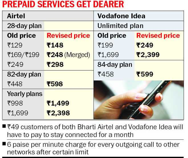 #breaking news... - PREPAID SERVICES GET DEARER Airtel Vodafone Idea 28 - day plan Unlimited plan Old price Revised price Old price Revised price 129 F148 7199 249 F169 / 7199 248 ( Merged ) 1 , 699 52 , 399 F249 + 298 84 - day plan 82 - day plan 7458 * 599 448 598 Yearly plans 1998 1 , 499 71 , 699 2 , 398 * 749 customers of both Bharti Airtel and Vodafone Idea will have to pay to stay connected for a month 16 paise per minute charge for every outgoing call to other networks after certain limit - ShareChat