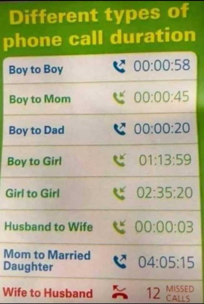 crazy crazy feeling😍 - Different types of phone call duration Boy to Boy 00 : 00 : 58 Boy to Mom 00 : 00 : 45 Boy to Dad 00 : 00 : 20 Boy to Girl Girl to Girl 01 : 13 : 59 02 : 35 : 20 00 : 00 : 03 Husband to Wife Mom to Married Daughter 04 : 05 : 15 Wife to Husband 12 MISSED CALLS - ShareChat