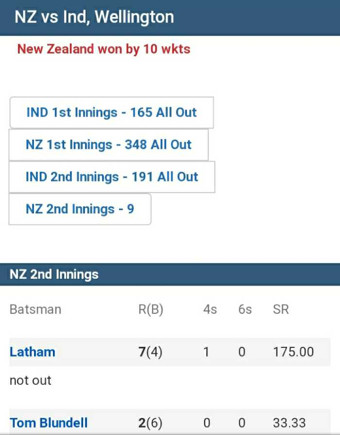 cricket fans - NZ vs Ind , Wellington New Zealand won by 10 wkts IND 1st Innings - 165 All Out NZ 1st Innings - 348 All Out IND 2nd Innings - 191 All Out NZ 2nd Innings - 9 NZ 2nd Innings Batsman R ( B ) 4s 6s SR Latham 7 ( 4 ) 1 0 175 . 00 not out Tom Blundell 206 0 0 33 . 33 - ShareChat
