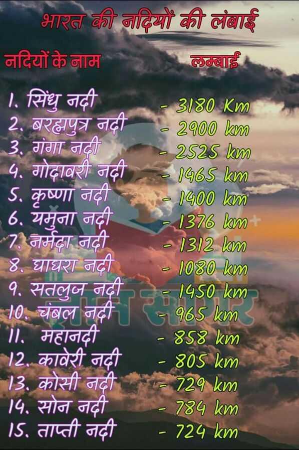 gk points - भारत की नदियों की लंबाई नदियों के नाम लम्बाई 1 . सिंधु नदी 3180 Km 2 . बरह्मपुत्र नदी 02900 am 3 . गंगा नदी 2252Slam ५ . गोदावरी नदी 1465 km 5 . कृष्णा नदी 0 1400 km 6 . यमुना नदी र - 1376lam - 7 नर्मदा नदी - 0302 0 ४ . घाघरा नदी 01030lam १ . सतलुज नदी - 1450 am 10 . चंबल नदी 56slam ॥ . महानदी - 858 km 12 . कावेरी नदी - 805 km 13 . कोसी नदी - 72qkm 14 . सोन नदी - 734 km 15 . ताप्ती नदी - 724 km - ShareChat