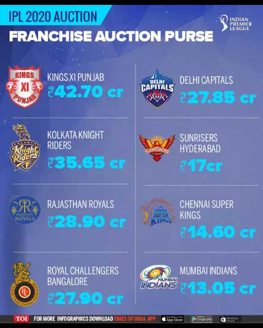 🏆ipl auction- 2019⚾💃 - IPL 2020 AUCTION FRANCHISE AUCTION PURSE INDIAN PREMIER LEAGUE KINGS KINGS XI PUNJAB DELHEDELHI CAPITALS 3XL 4270 crd 27 . 85 cr RULINS ca KOLKATA KNIGHT RIDERS 735 . 65 er SUNRISERS HYDERABAD ezer RRS RAJASTHAN ROYALS €28 . 90 cr BOYALS SUPER CHENNAI SUPER KINGS E14 . 60 сr OD MUMBAI INDIANS ROYAL CHALLENGERS BANGALORE 327 . 90 cr INDIANS 13 . 05 cr TOI FOR MORE INFOGRAPHICS DOWNLOAD TIMES OF INDIA APP Apps - ShareChat