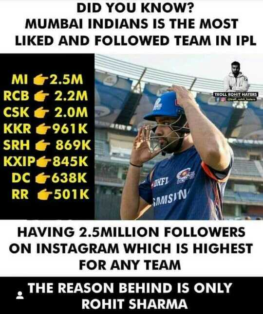 mi vs dc - DID YOU KNOW ? MUMBAI INDIANS IS THE MOST LIKED AND FOLLOWED TEAM IN IPL TROLL ROHIT HATERS MI 2 . 5M RCB E 2 . 2M CSK 2 . 0M KKR 6961K SRH 869K KXIP 845K DC 638K RR 6501K SOMSIN HAVING 2 . 5 MILLION FOLLOWERS ON INSTAGRAM WHICH IS HIGHEST FOR ANY TEAM . THE REASON BEHIND IS ONLY ROHIT SHARMA - ShareChat