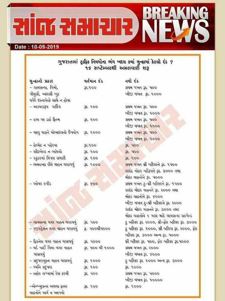 suresh - BREAKING ZIIGY 2121212 NEVIS Date : 10 - 09 - 2015 ગુજરાતમાં ટ્રાફિક નિયમોના ભંગ બદલ ક્યાં ગુન્હામાં કેટલો દંડ ૧ ૧૬ સપ્ટેમ્બરથી અમલવારી શરૂ વર્તમાન દંડ . ૧૦૦ ગુન્હાનો પ્રકાર - લાયસન્સ , વિમો , પીયુસી , આરસી બુક વગેરે દસ્તાવેજો સાથે ન હોવા - અડચણરૂપ પાર્કિંગ નવો દંડ પ્રથમ વખત રૂા . પ૦૦ બીજી વખત રૂા . ૧૦૦૦ રૂા . ૧૦૦ - કાચ પર ડાર્ક ફિલ્મ રૂ . ૧૦૦ - ચાલુ વાહને મોબાઇલનો ઉપયોગ રૂા . ૧૦૦૦ - હેમેટ ન પહેરવા - સીટબેલ્ટ ન બાંધવો - સ્કુટરમાં ત્રિપલ સવારી - ભયજનક રીતે વાહન ચલાવવું રૂા . ૧૦૦ રૂ . ૧૦૦ રૂ . ૧૦૦ રૂા . ૧૦૦૦ - ઓવર સ્પીડ રૂા . 300 પ્રથમ વખત રૂા . પ0 બીજી વખત રૂ . ૧૦૦૦ પ્રથમ વખત રૂ . પ00 બીજી વખત રૂ . ૧૦૦૦ પ્રથમ વખત રૂા પ00 બીજી વખત રૂા . ૧૦૦૦ રૂ . પ૦૦ રૂા . પ૦૦ રૂા . ૧૦૦ પ્રથમ વખત થ્રી વ્હીલરને રૂા . ૧૫૦૦ લાઇટ મોટર વ્હીકલને રૂા . ૩૦૦૦ તથા મોટા વાહનોને રૂા . પ૦૦૦ પ્રથમ વખત ટુ - પ્રી વહીલરને રૂા . ૧૫૦૦ લાઇટ મોટર વાહનને રૂા . ૨૦૦૦ તથા મોટા વાહનોને રૂા . ૪૦૦૦ બીજી વખત ટુ - શ્રી વહીલરને રૂા . ૨૦૦૦ લાઇટ મોટર વાહનને રૂા . ૩૦૦૦ તથા મોટા વાહનોને ૬ માસ માટે લાયસન્સ સસ્પેન્ડ ટુ વ્હીલર રૂા . ૨૦૦૦ , થ્રી - ફોર વહીલર રૂા . ૩૦૦૦ ટુ વ્હીલર રૂા . ૧૦૦૦ , શ્રી વીરલ રૂા . ૨૦૦૦ , ફોર વહીલર રૂા . ૩૦૦૦ અને રૂ . ૫૦૦૦ શ્રી બહીલર રૂા . પ૦ , ફોર વહીલર રૂ . પ૦૦૦ . પ્રથમ વખત રૂા . ર૦૦૦ બીજી વખત રૂ . ૪૦૦૦ ટુ વહીલર રૂા . ૧૦૦૦ અન્ય રૂા . ૩૦૦૦ રૂ . ૧૦૦૦ પ્રથમ વખત રૂા . પ000 બીજી વખત રૂા . ૧૦૦૦૦ રૂ . ૧૦૦૦ . - લાયસન્સ વગર વાહન ચલાવવું રૂા . પ૦૦ - રજીસ્ટ્રેશન વગર વાહન ચલાવવું રૂ . પ૦૦થી પ૦૦૦ રૂ . ૫૦૦૦ રૂા . ૫૦૦ થી ૧૦૦૦ - ફિટનેસ વગર વાહન ચલાવવું - થર્ડ પાર્ટી વિમા વગર વાહન ચલાવવું - પ્રદુષણયુકત વાહન ચલાવવું - ધ્વનિ પ્રદુપણે - જાહેર જગ્યામાં રેસ કરવી રૂ . ૧૦૦૦ રૂ . ૧૦૦ રૂા . પ૦૦ રૂ . ૧૦૦ - એબ્યુલન્સ અથવા ફાયર વાહનોને માર્ગ ન આપવો - ShareChat