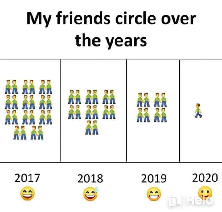 true✔ - My friends circle over the years ana лл ла ла Se seis ΠΛ . 2017 2018 2019 2020 - ShareChat
