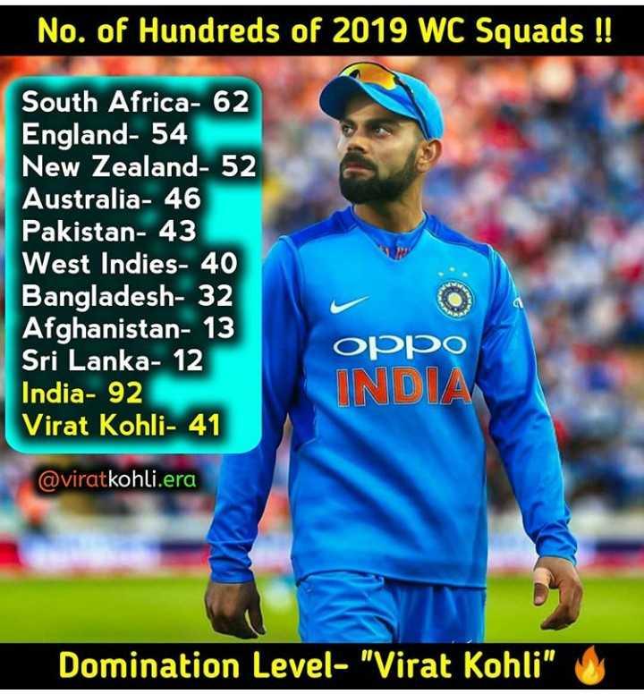 virat kohli lovers - No . of Hundreds of 2019 WC Squads ! ! South Africa - 62 England - 54 New Zealand - 52 Australia - 46 Pakistan - 43 West Indies - 40 Bangladesh - 32 Afghanistan - 13 Sri Lanka - 12 India - 92 Virat Kohli - 41 Oppo INDIA @ viratkohli . era Domination Level - Virat Kohli - ShareChat